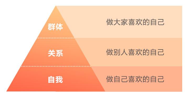 蔡康永的201堂情商课-第2张图片-学技树