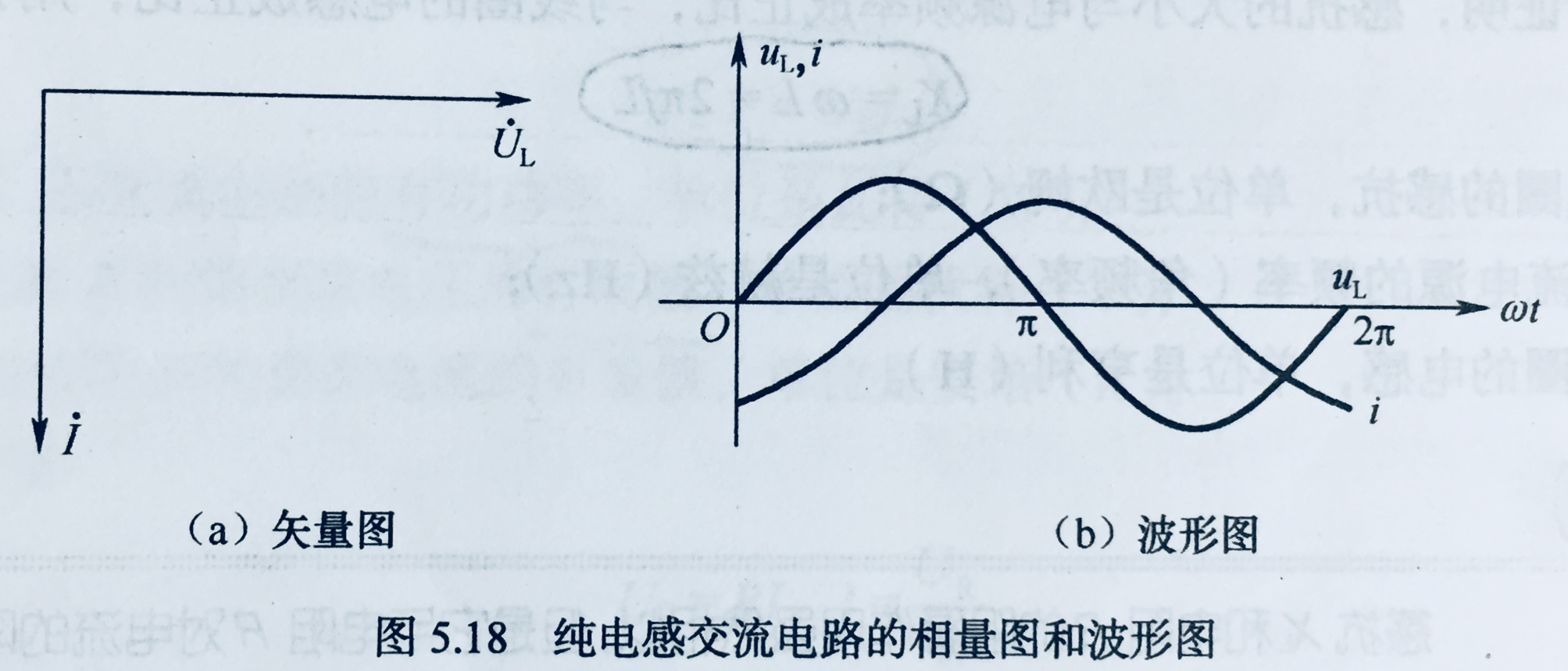 it科技 纯电感交流电路的电流与电压的相量图如图(a)所示,波形图如图