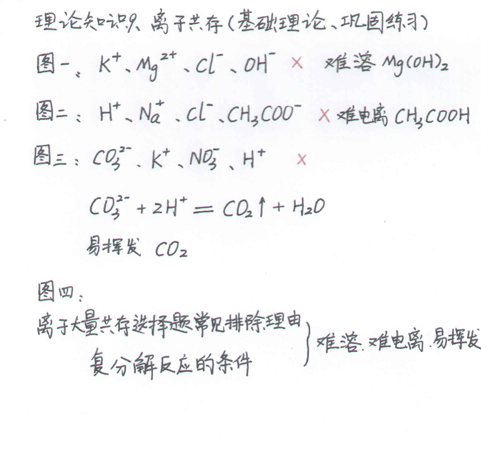 高中化学v高中一09、高中巩固(基础理论和共存离子所好哪广州图片