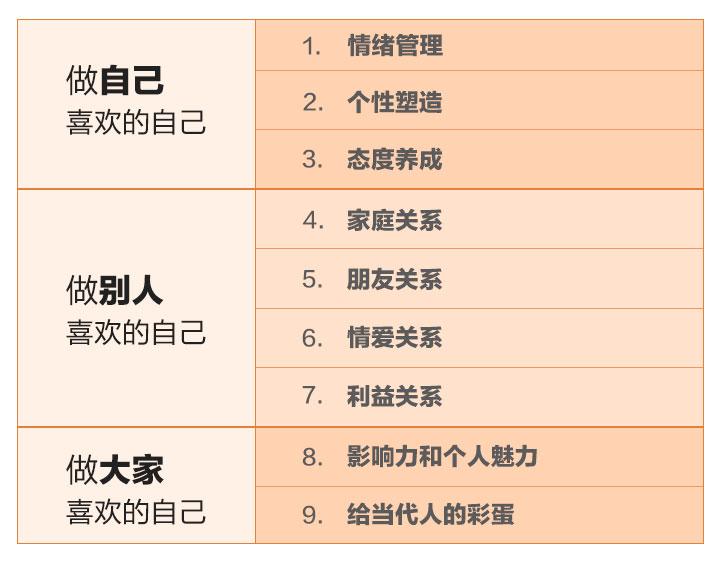 蔡康永的201堂情商课-第3张图片-学技树