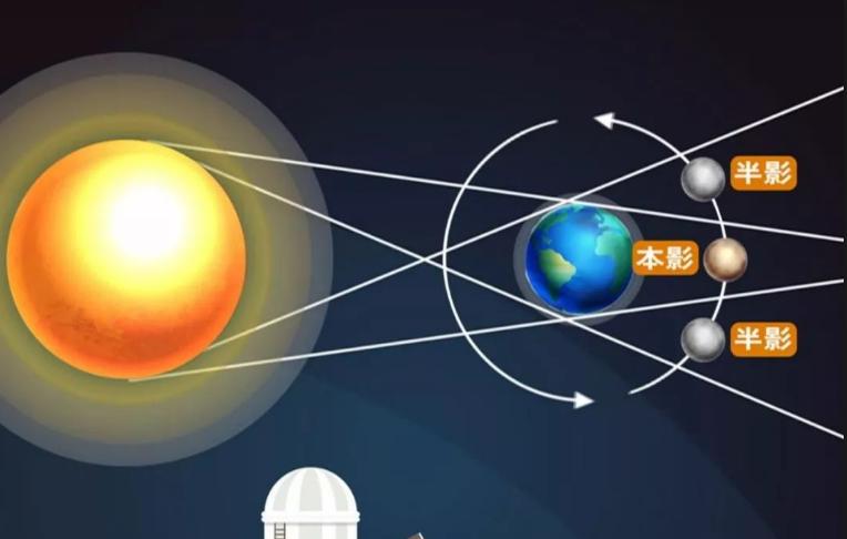太阳体积是地球的130万倍,但是月球体积只有地球的50分之一.图片